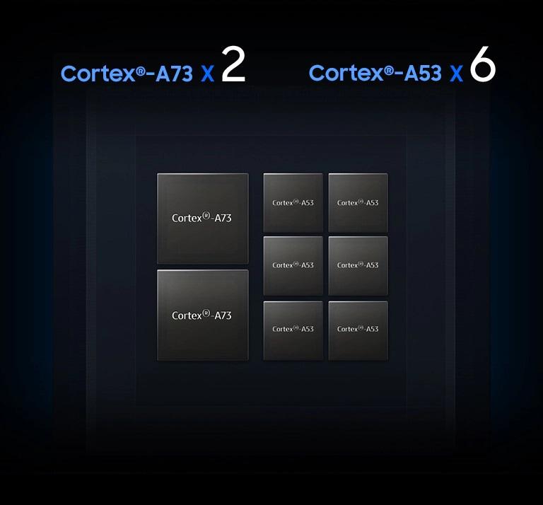 لیتوگرافی پردازنده Exynos 7904 و Cortex A73